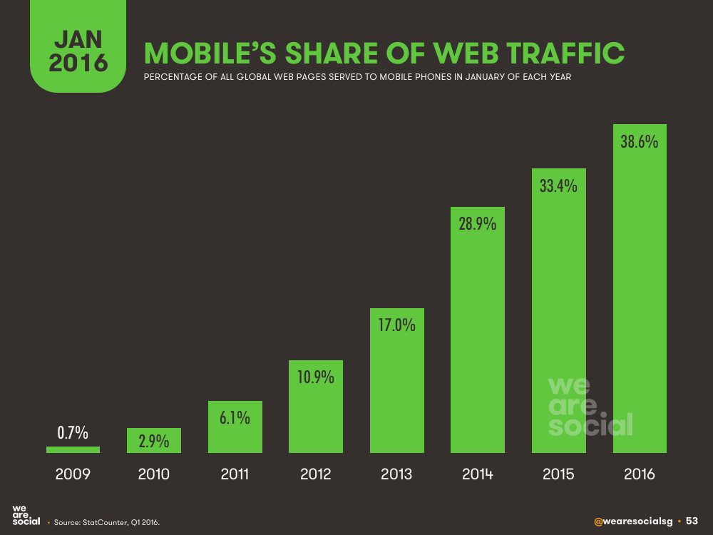mobile share of web traffic