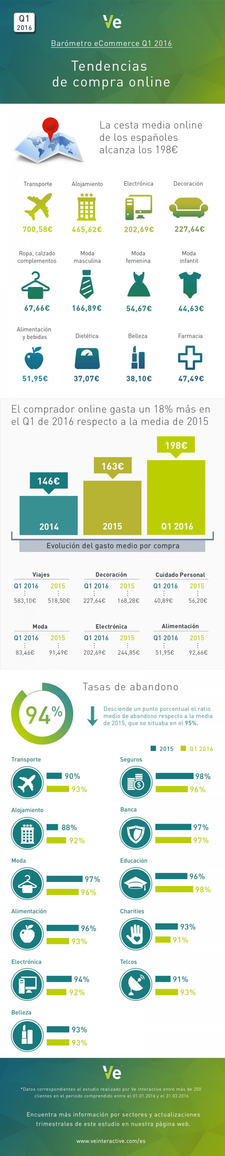 Tendencias de compra online en España en el primer cuarto del 2016. Por www.veinteractive.com