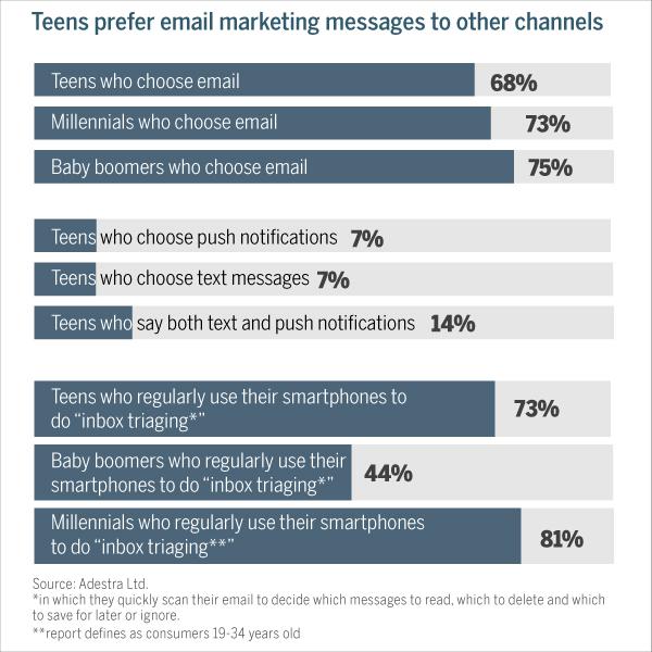 adolescentes prefieren email
