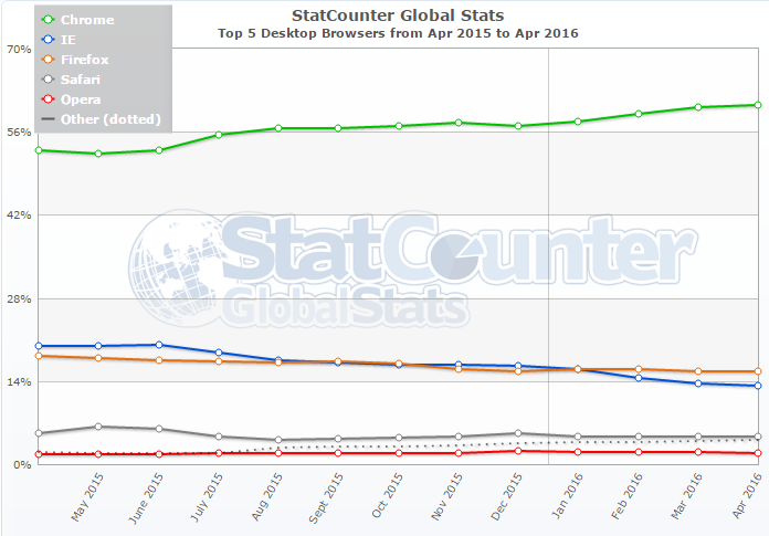 statcounter: chrome vs explorer