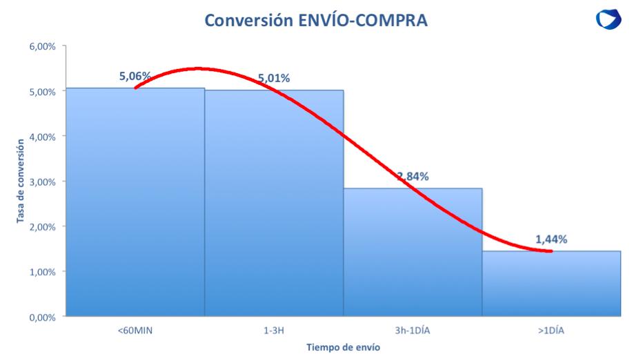 conversión tiempo bk