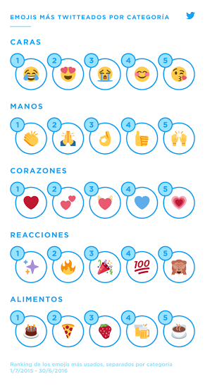 emoji mas tuiteado por categorias