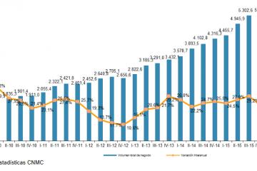 Evolución del volumen de negocio del comercio electrónico según CNMC.