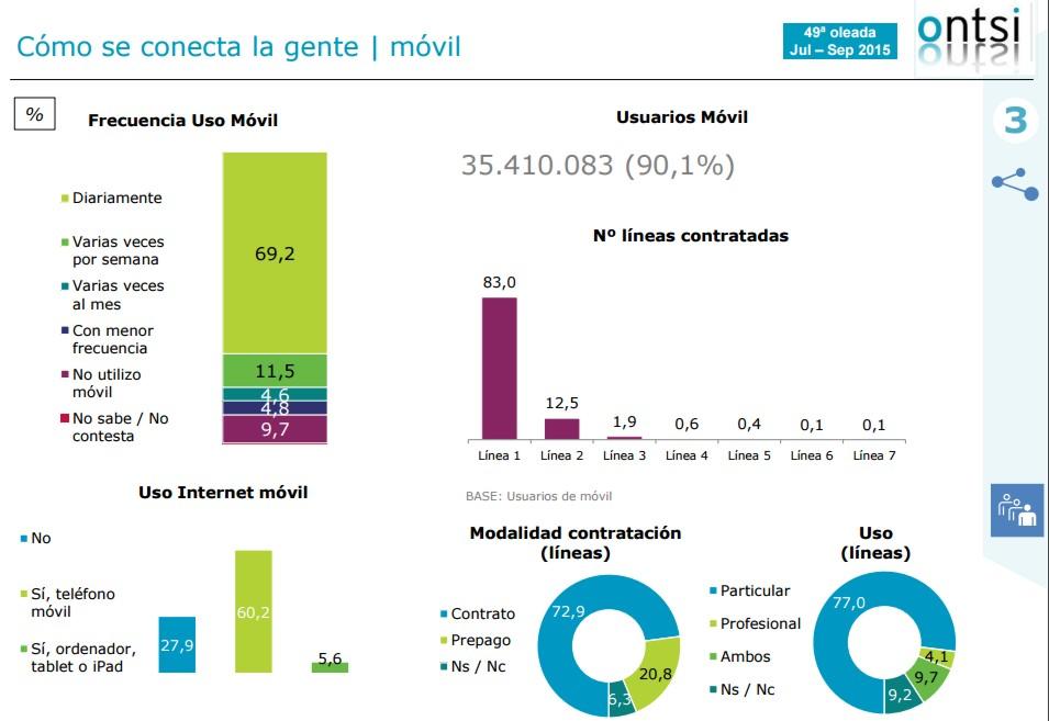 TIC en España interior 2