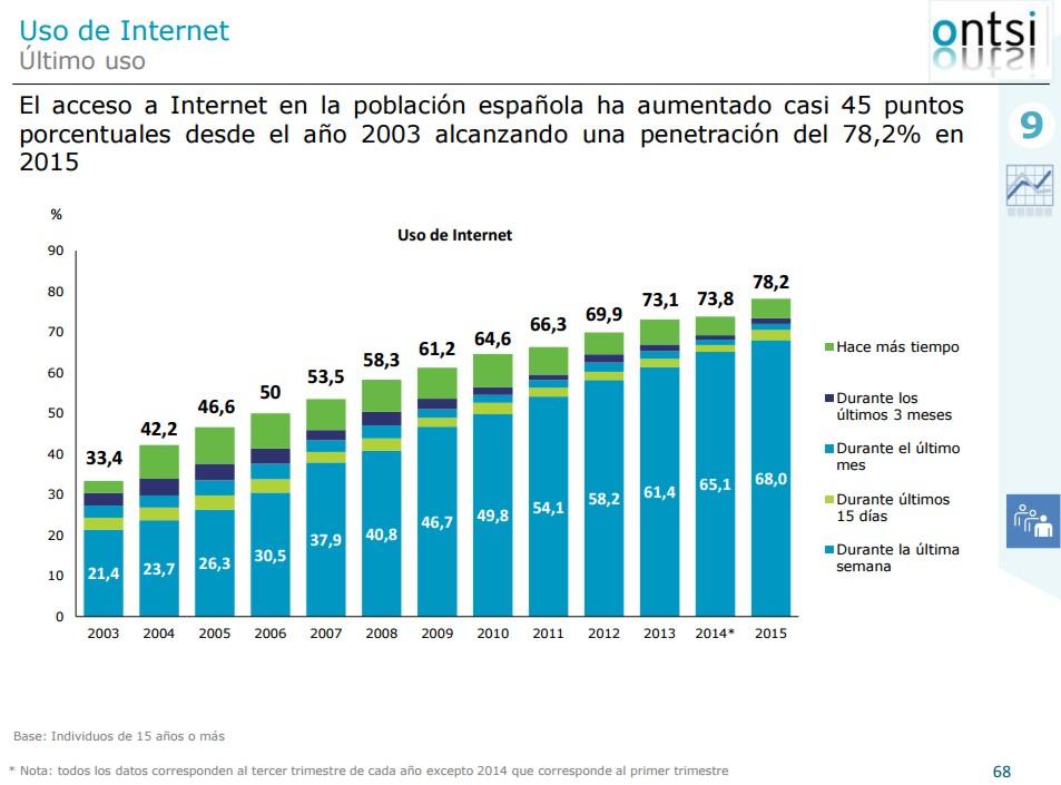 TIC en España interior 3