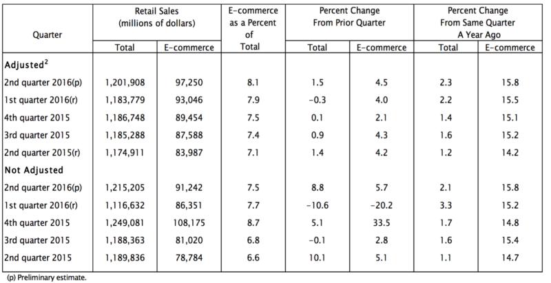 ventas comercio electronico