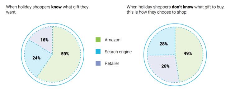 búsquedas de productos en Amazon