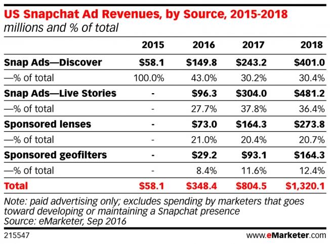tabla snapchat ingresos por publicidad