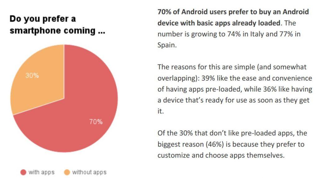 aplicaciones-preinstaladas-android-interior-porcentaje-pastel