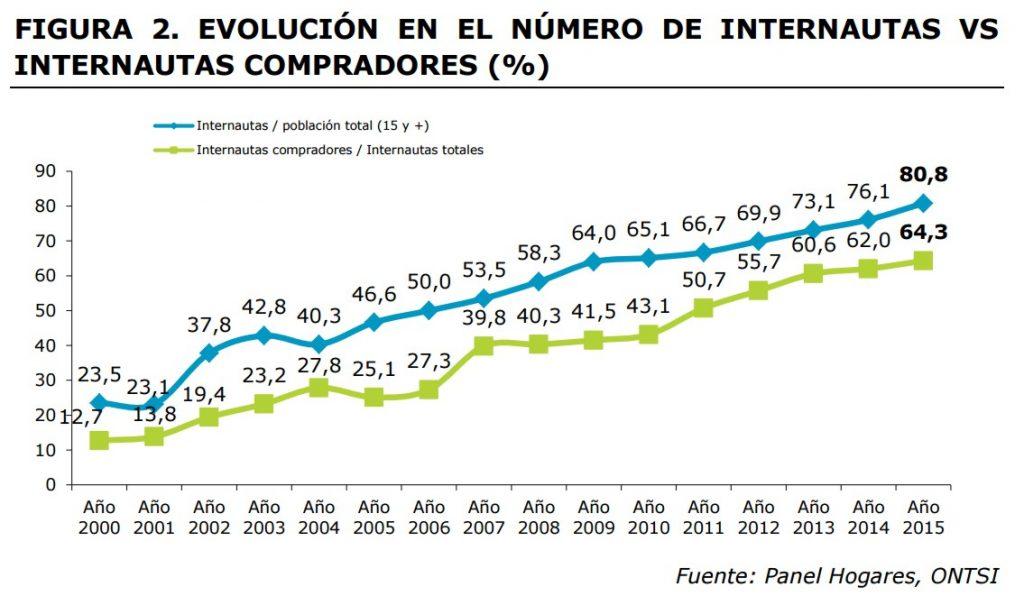 ecommerce-espana-crecio-grafica-1-internauatas-compradores