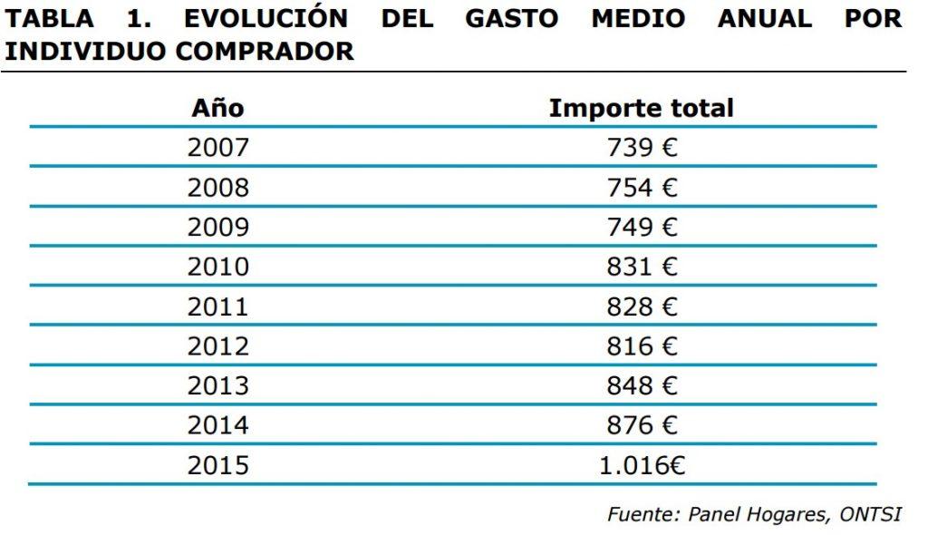 ecommerce-espana-grafica-1-gasto