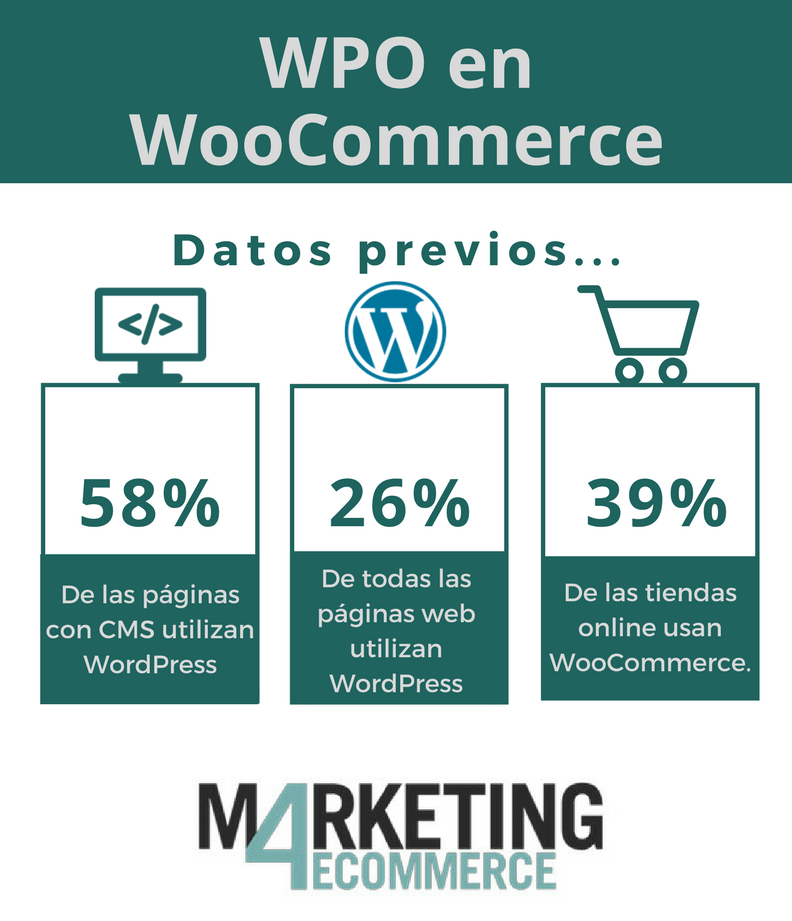 WordPress & WooCommerce