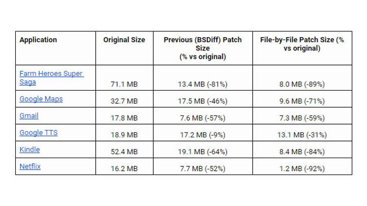 Google play reduce el peso de las descargas