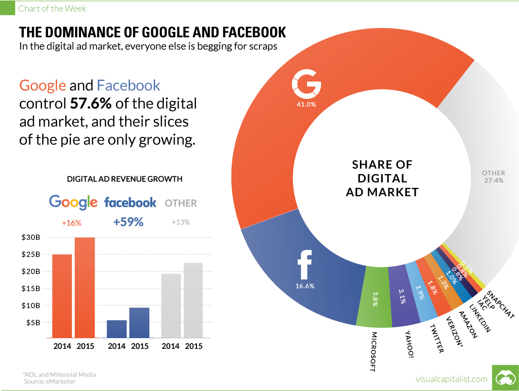 grafica-google-y-facebook