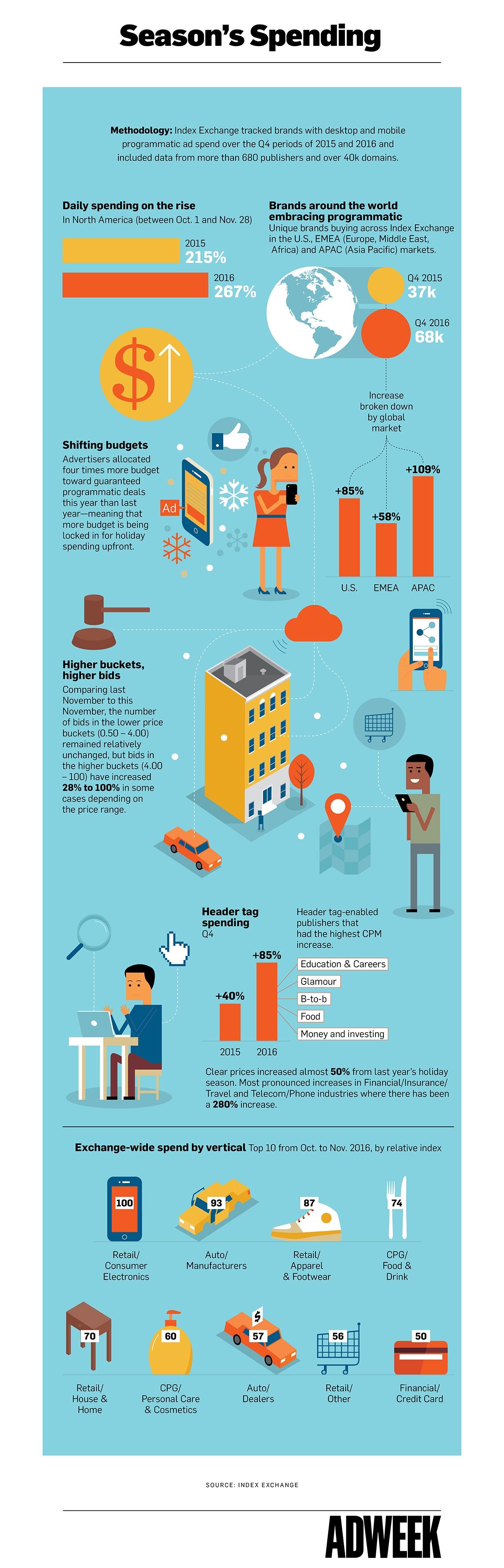 Infografía: La compra programática en Navidad