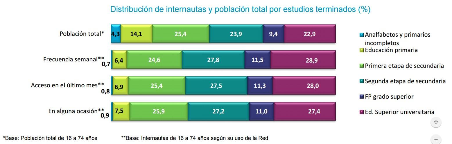 internautas españoles educación int 3