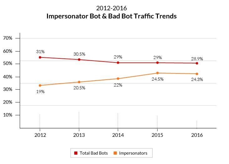 Tráfico de bots impersonator y bots malos entre 2012 y 2016. Imagen: