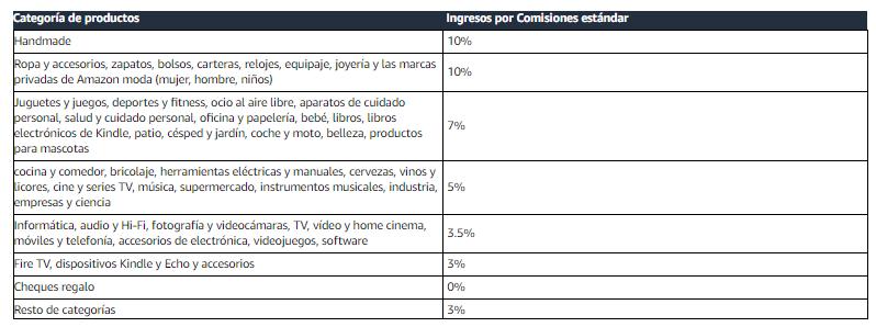 condiciones de Amazon Afiliados en España