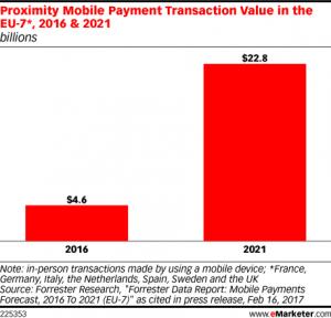Los pagos móviles remotos de 2015 a 2021