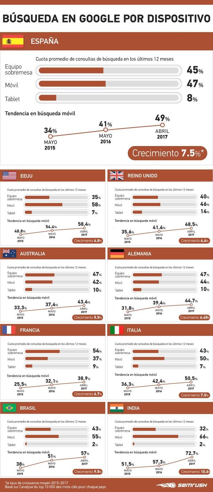 España lidera el ranking de EUropa en cuanto a crecimiento de uso de búsquedas móviles