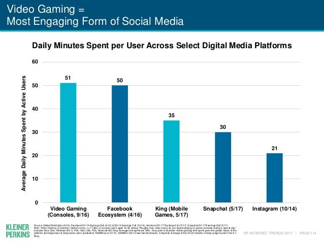 minutos-diarios-gaming-frente-redes-sociales
