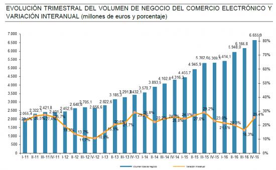 eCommerce español crece 1