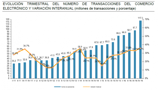 eCommerce español crece 3 transacciones