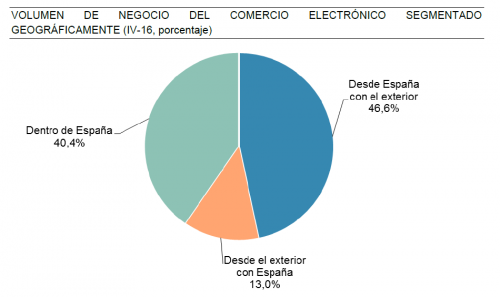 eCommerce español crece 4 geografica