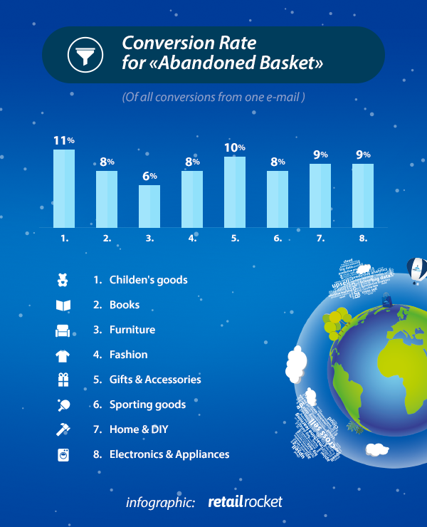 retail_infographic_abandoned_basket_eng