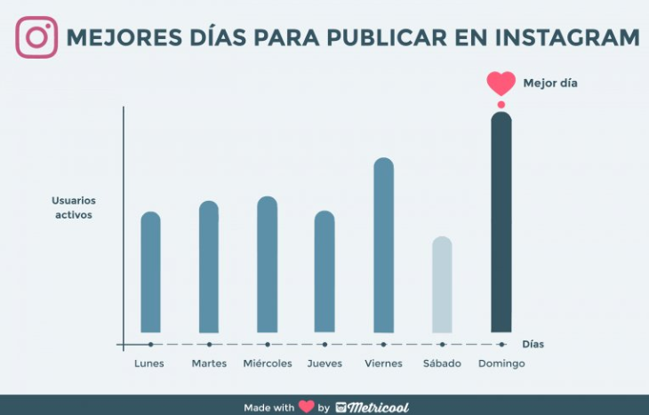 dias-para-publicar-instagram-metricool