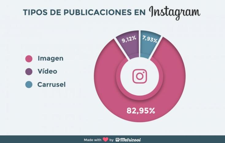 tipos-de-publicacion-instagram-metricool