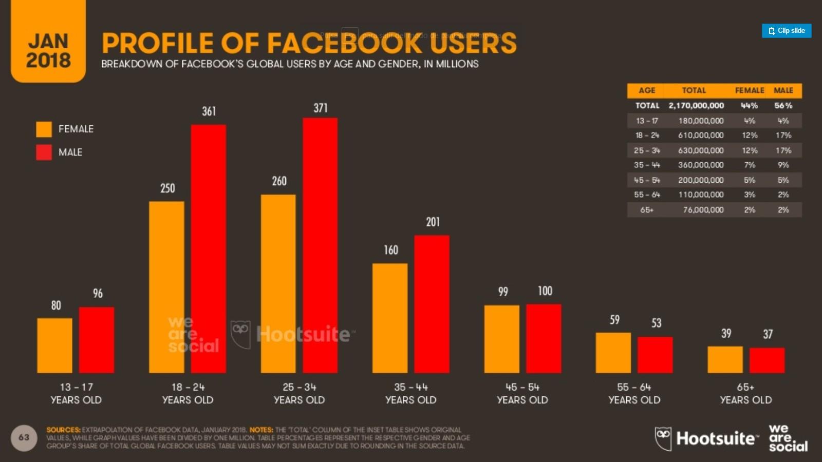 Usuarios de Facebook 3 hombres mujeres