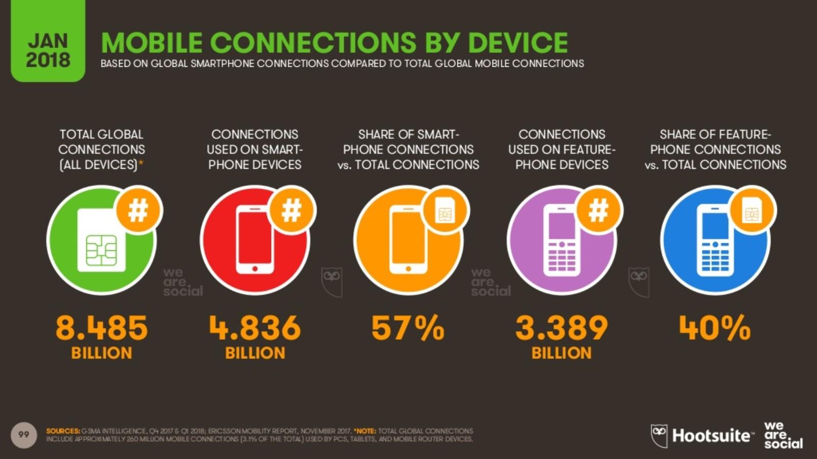 móviles conectados a Internet 1 conexiones