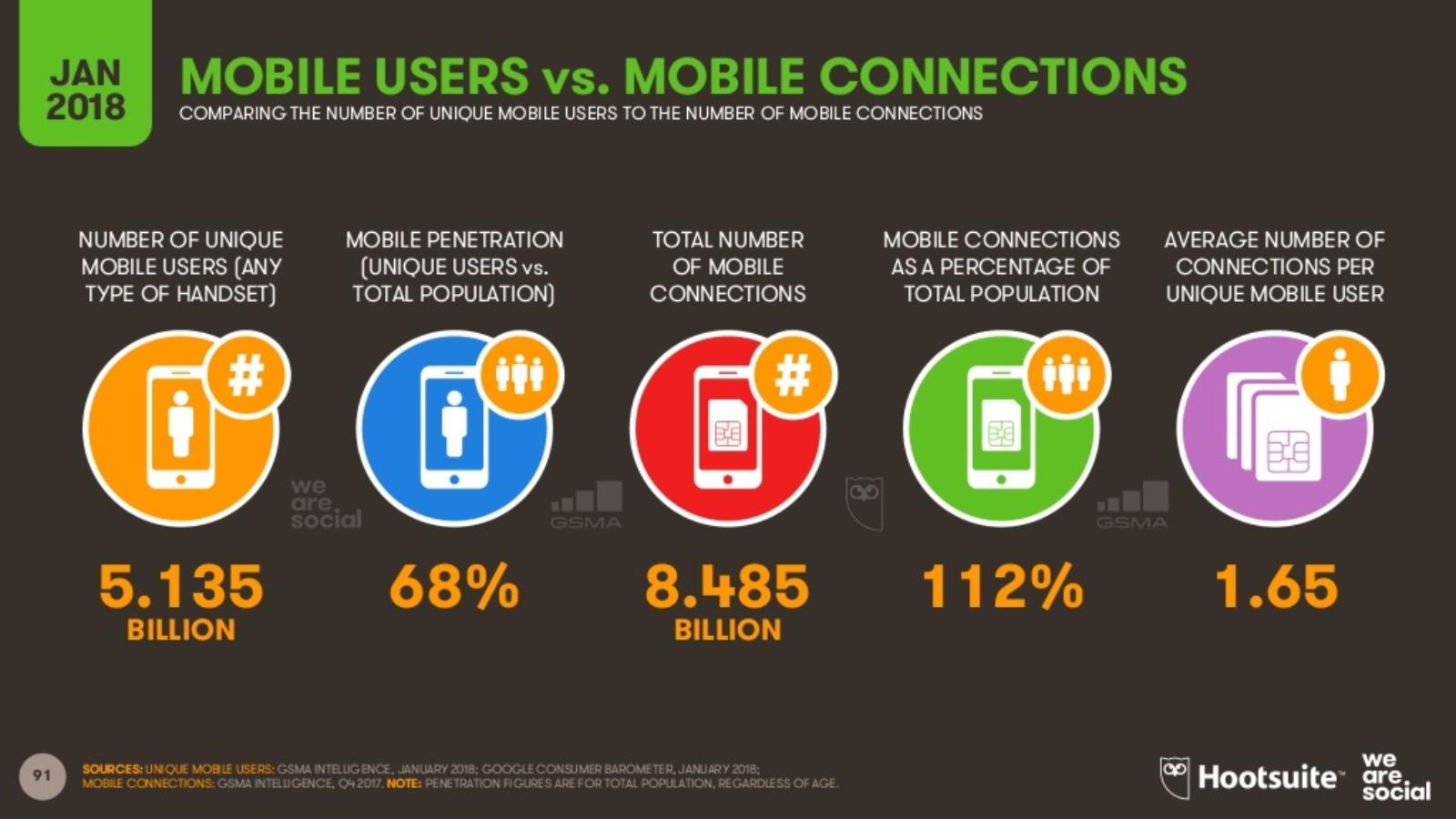 móviles conectados a internet 3