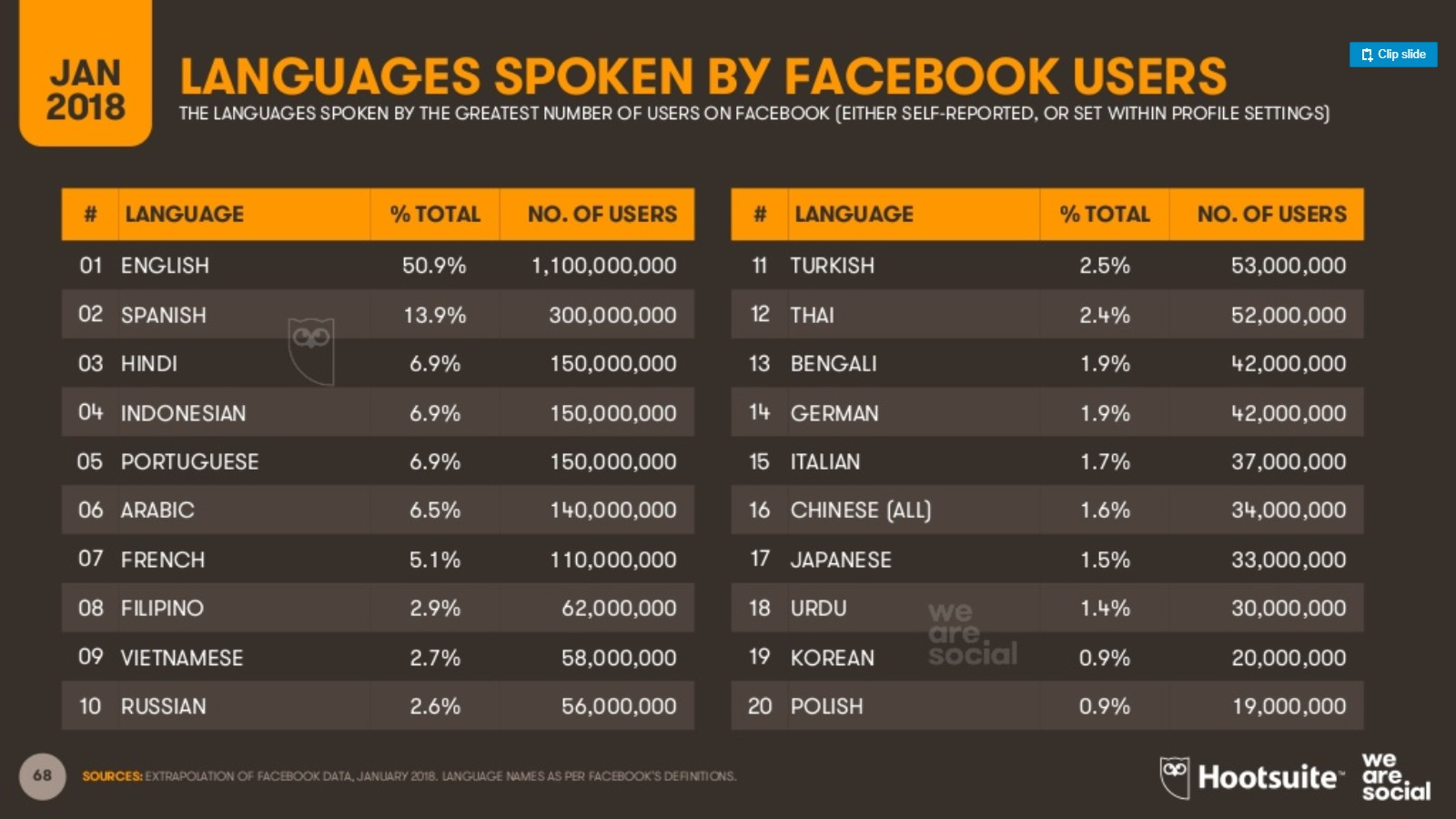 usuarios de Facebook Lenguajes
