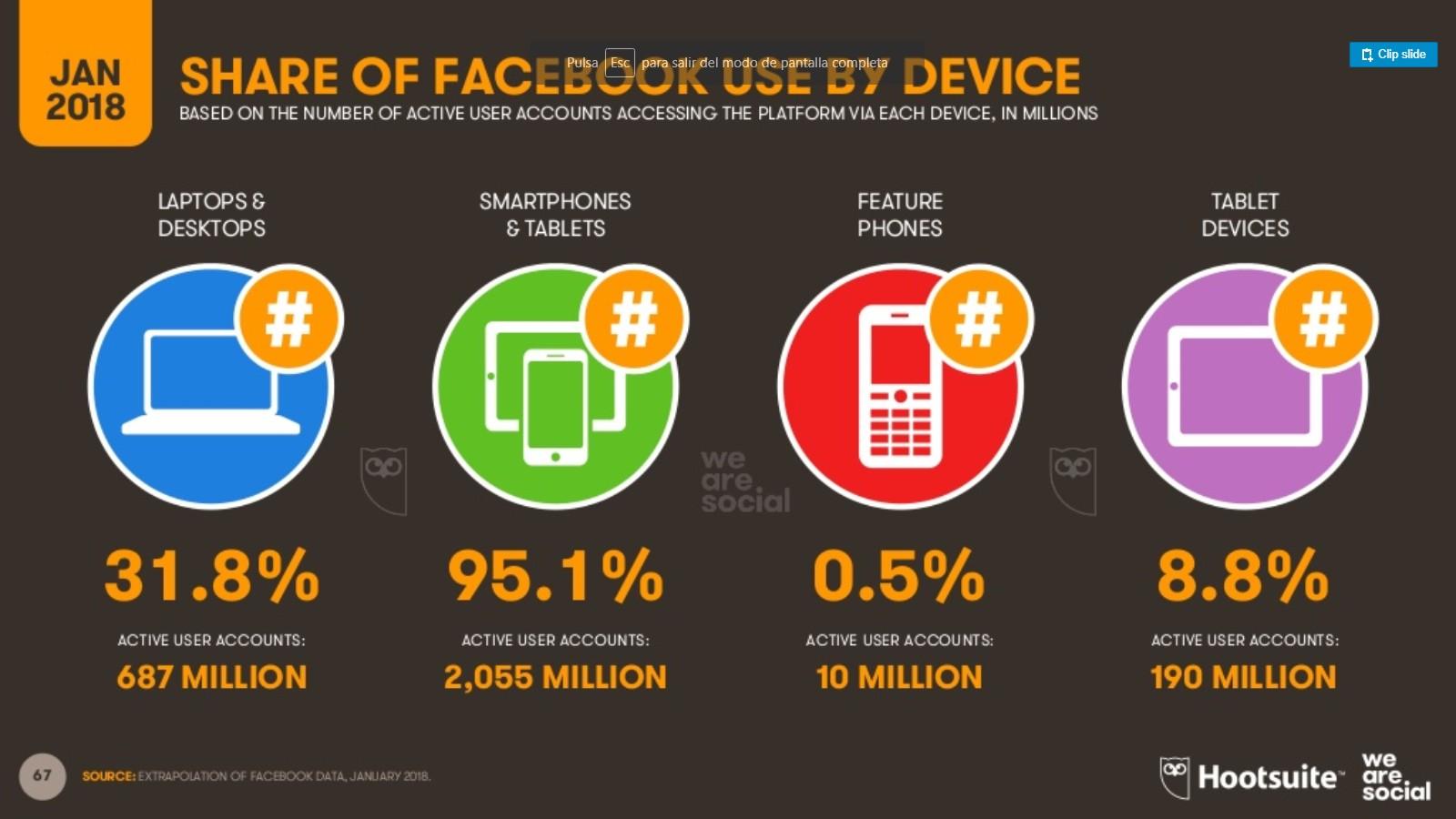 usuarios de Facebook dispositivos