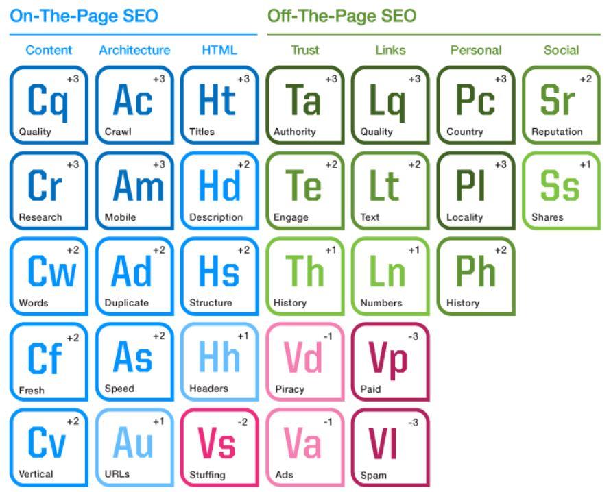 tabla periódica del seo elementos