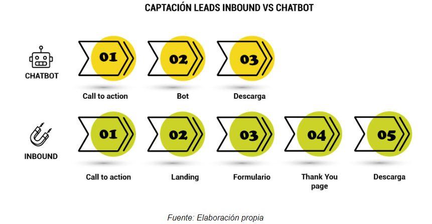 inbound chatbot