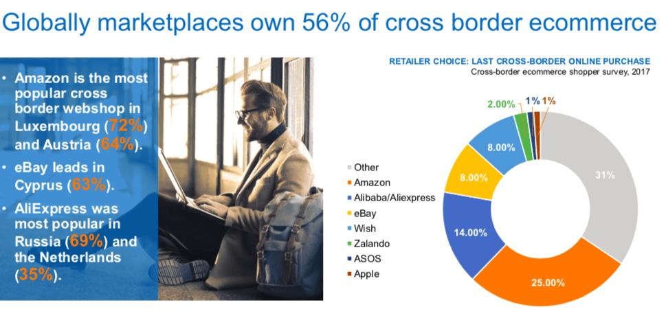 Reparto de mercado crossborder en Europa por marketplace