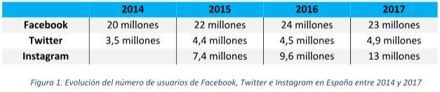 redes-sociales-en-españa