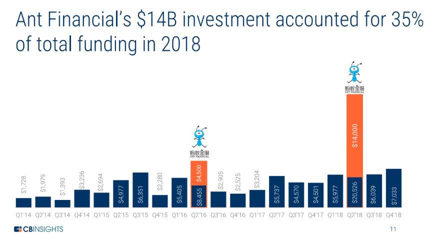 La inversión de Ant Financial