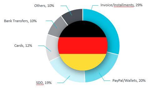 Medios de pago en Alemania