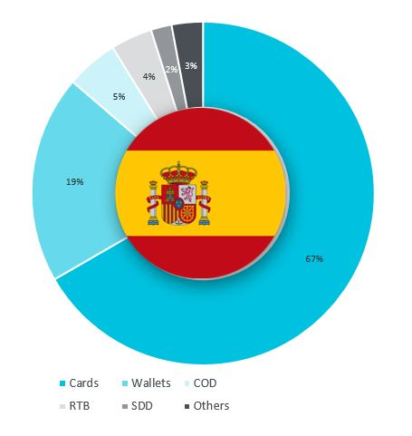 Preferencias de métodos de pago en España