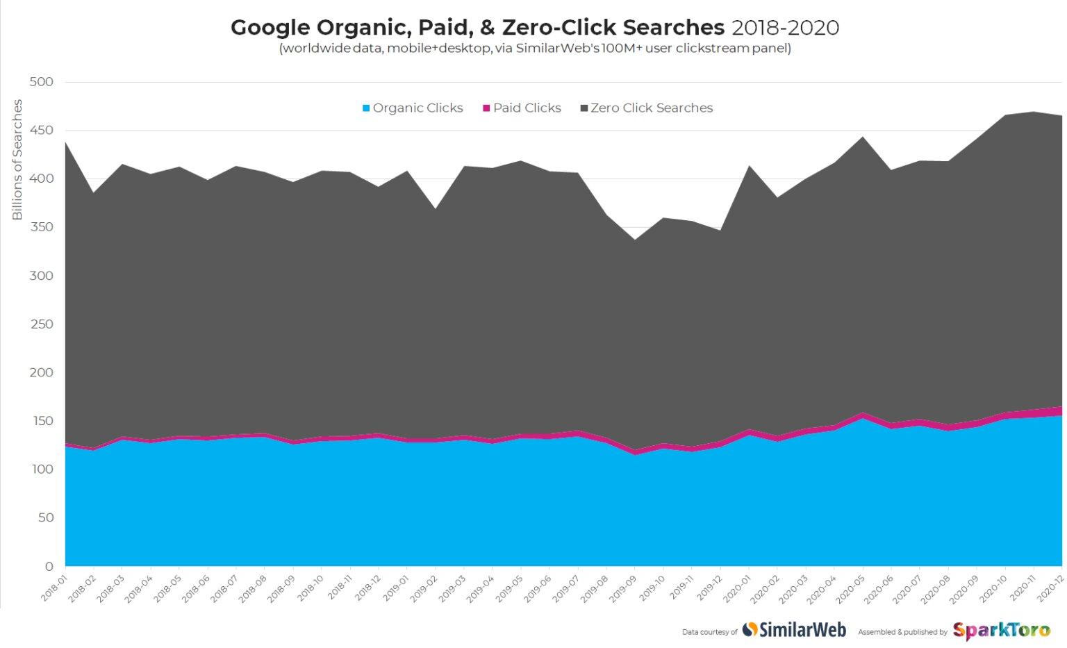 Las búsquedas en Google