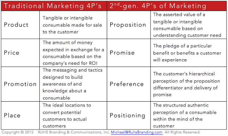 4 P del marketing