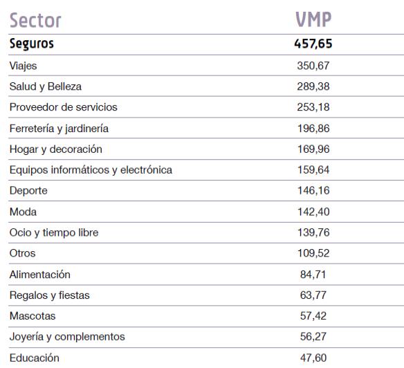 conversión en negocios digitales en España