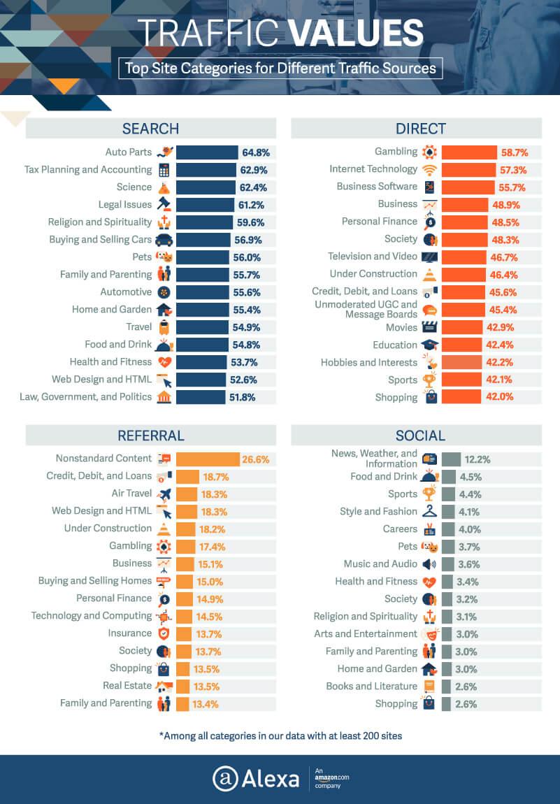 Traffic values
