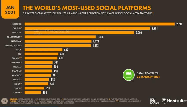 redes sociales con más usuarios del mundo