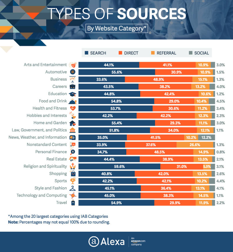 Types of sources Alexa