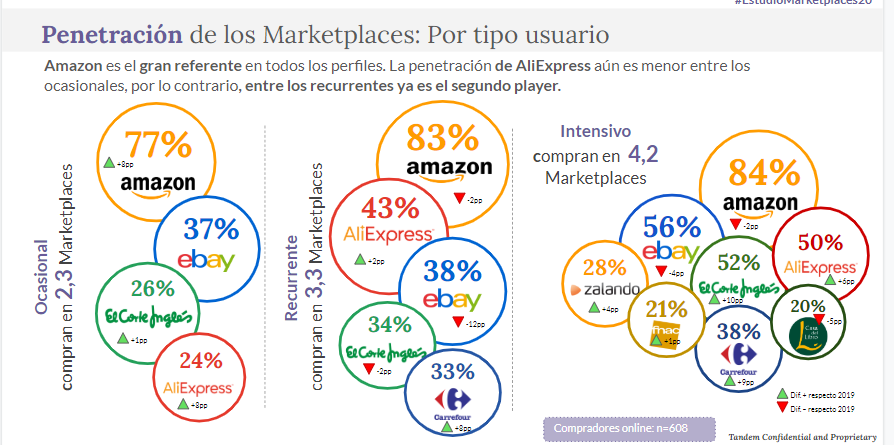Amazon aumenta su liderato como mayor marketplace de España (TandemUp, 2020)